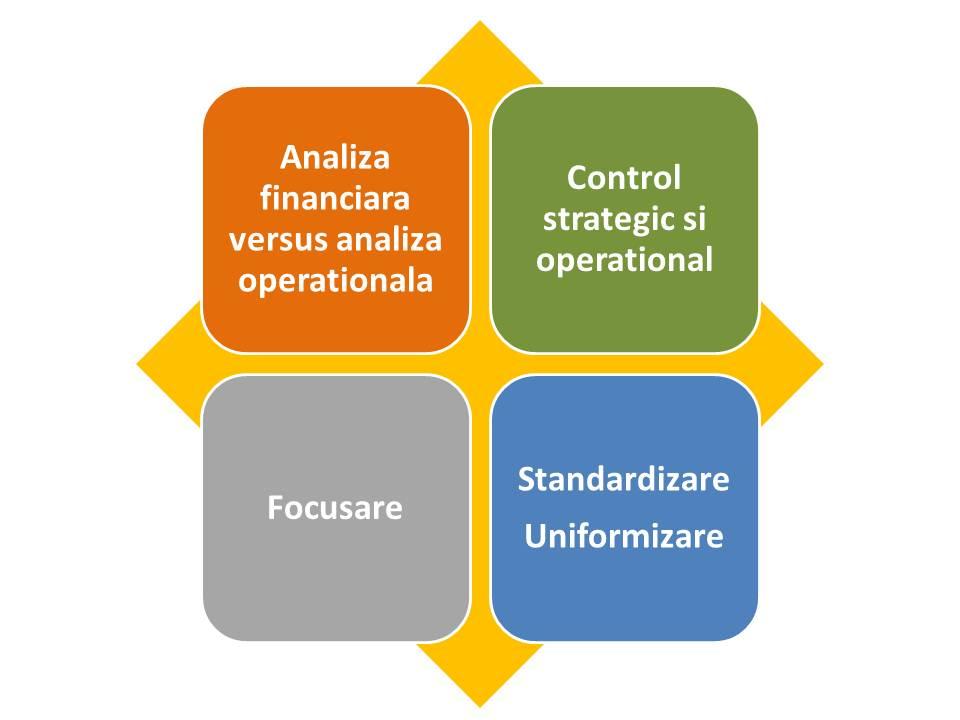 Indicatori Operationali