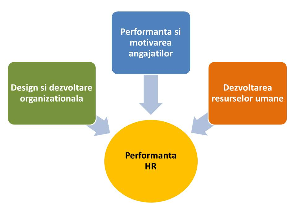 Performanta HR